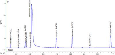 Рис. 2. Хроматограмма сертифицированного референсного образца CRM LGC5100 Whisky - Congeners представлена в логарифмическом масштабе.