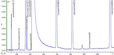 Рис. 3. Хроматограмма сертифицированного референсного образца CRM LGC5100 Whisky - Congeners представлена в линейном масштабе.