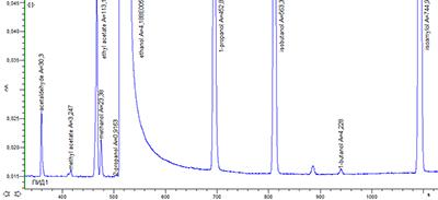 Рис. 4. Хроматограмма повторного измерения образца CRM LGC5100 Whisky - Congeners.